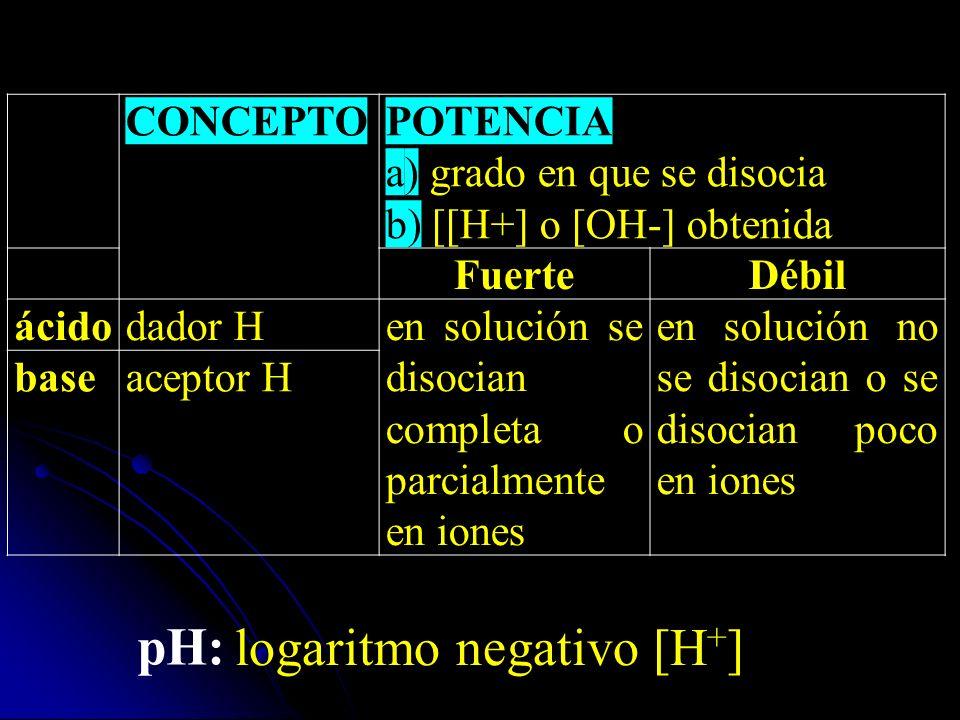 logaritmo negativo [H+]